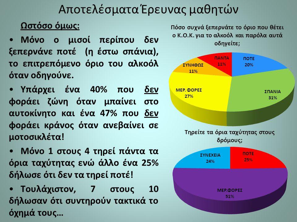 Αποτελέσματα Έρευνας μαθητών Ωστόσο όμως: Μόνο ο μισοί περίπου δεν ξεπερνάνε ποτέ (η έστω σπάνια), το επιτρεπόμενο όριο του αλκοόλ όταν οδηγούνε. Υπάρ