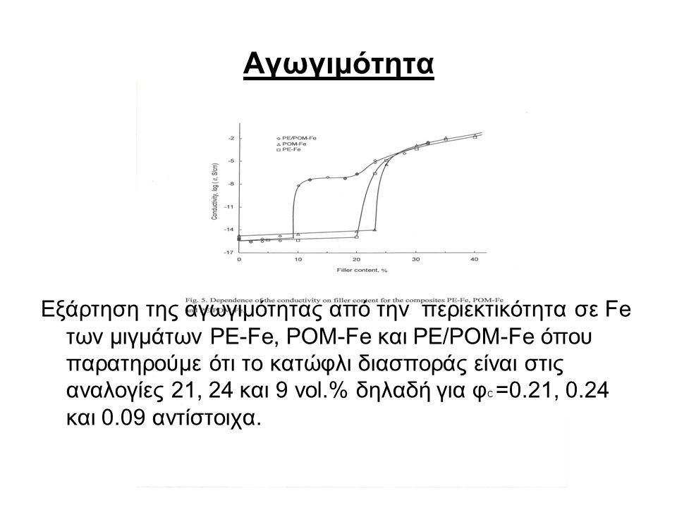 Αγωγιμότητα Εξάρτηση της αγωγιμότητας από την περιεκτικότητα σε Fe των μιγμάτων PE-Fe, POM-Fe και PE/POM-Fe όπου παρατηρούμε ότι το κατώφλι διασποράς είναι στις αναλογίες 21, 24 και 9 vol.% δηλαδή για φ c =0.21, 0.24 και 0.09 αντίστοιχα.