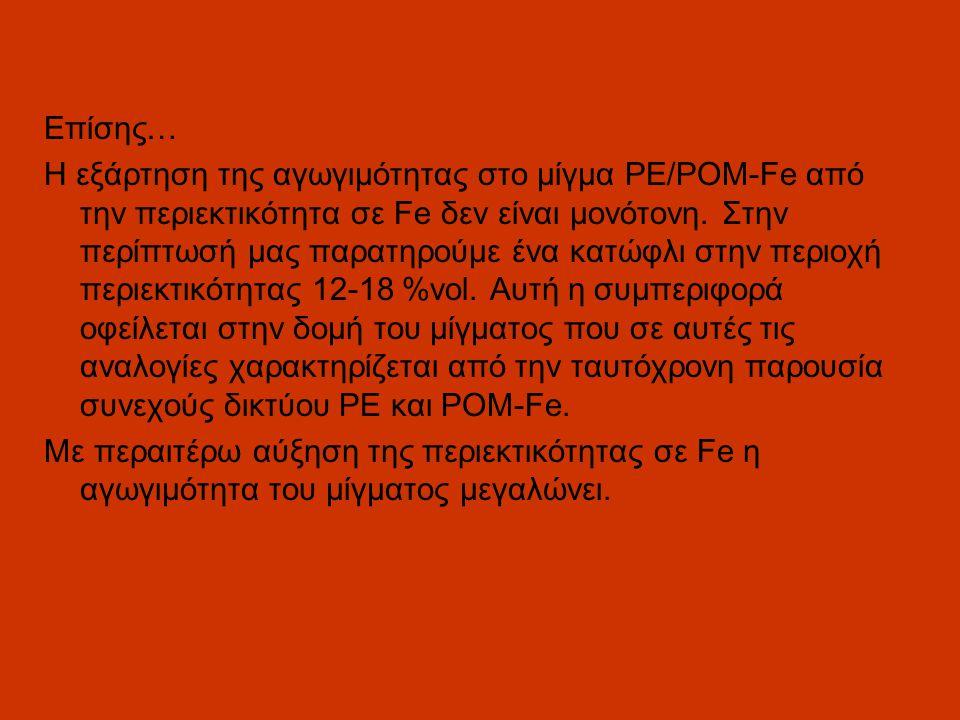 Επίσης… Η εξάρτηση της αγωγιμότητας στο μίγμα PE/POM-Fe από την περιεκτικότητα σε Fe δεν είναι μονότονη.