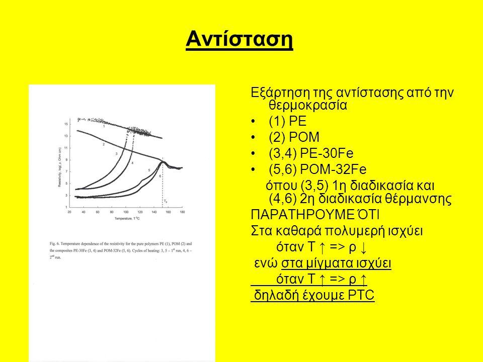 Αντίσταση Εξάρτηση της αντίστασης από την θερμοκρασία (1) PE (2) POM (3,4) PE-30Fe (5,6) POM-32Fe όπου (3,5) 1η διαδικασία και (4,6) 2η διαδικασία θέρμανσης ΠΑΡΑΤΗΡΟΥΜΕ ΌΤΙ Στα καθαρά πολυμερή ισχύει όταν Τ ↑ => ρ ↓ ενώ στα μίγματα ισχύει όταν Τ ↑ => ρ ↑ δηλαδή έχουμε PTC