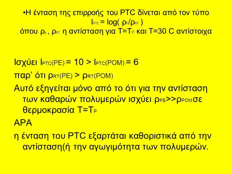 Η ένταση της επιρροής του PTC δίνεται από τον τύπο l PTC = log( ρ P /ρ RT ) όπου ρ p, ρ RT η αντίσταση για Τ=Τ P και Τ=30 C αντίστοιχα Ισχύει l PTC (PE) = 10 > l PTC (POM) = 6 παρ' ότι ρ RT (PE) > ρ RT (POM) Αυτό εξηγείται μόνο από το ότι για την αντίσταση των καθαρών πολυμερών ισχύει ρ PE >>ρ POM σε θερμοκρασία Τ=T P ΑΡΑ η ένταση του PTC εξαρτάται καθοριστικά από την αντίσταση(ή την αγωγιμότητα των πολυμερών.