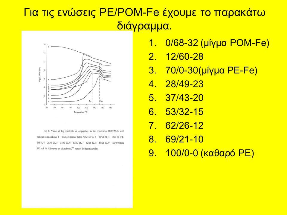 Για τις ενώσεις PE/POM-Fe έχουμε το παρακάτω διάγραμμα.