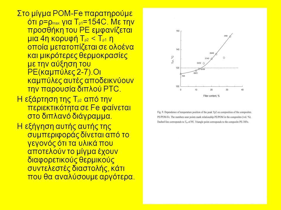 Στο μίγμα POM-Fe παρατηρούμε ότι ρ=ρ max για Τ ρ1 =154C.