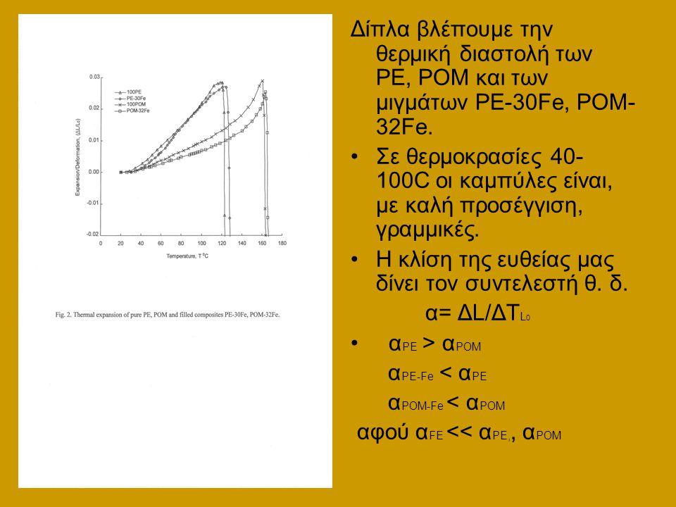 Δίπλα βλέπουμε την θερμική διαστολή των PE, POM και των μιγμάτων PE-30Fe, POM- 32Fe.