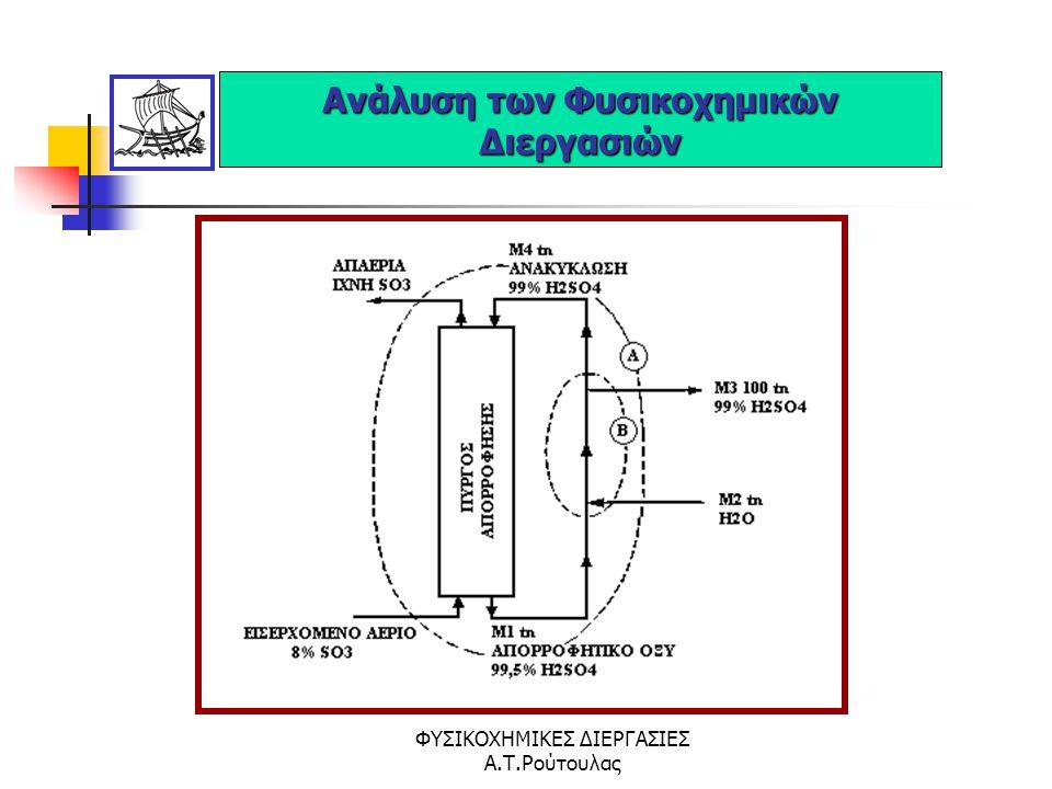 ΦΥΣΙΚΟΧΗΜΙΚΕΣ ΔΙΕΡΓΑΣΙΕΣ Α.Τ.Ρούτουλας Ανάλυση των Φυσικοχημικών Διεργασιών