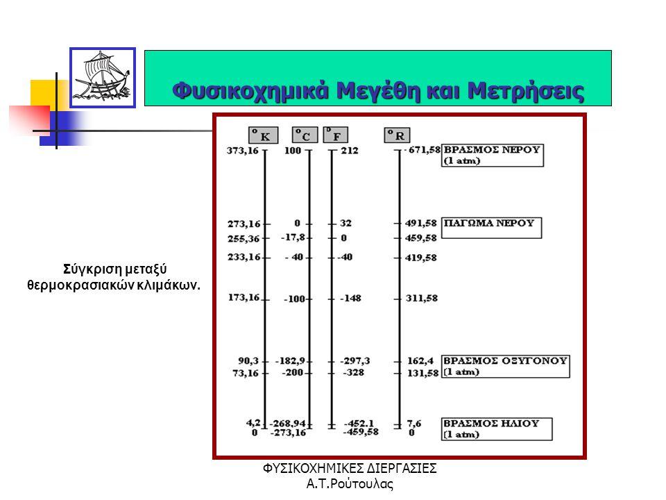 ΦΥΣΙΚΟΧΗΜΙΚΕΣ ΔΙΕΡΓΑΣΙΕΣ Α.Τ.Ρούτουλας Ο ορισμός της κλίμακας για την μέτρηση της θερμοκρασίας είναι αυθαίρετος. Η εκατονταβάθμια κλίμακα  C ορίζεται