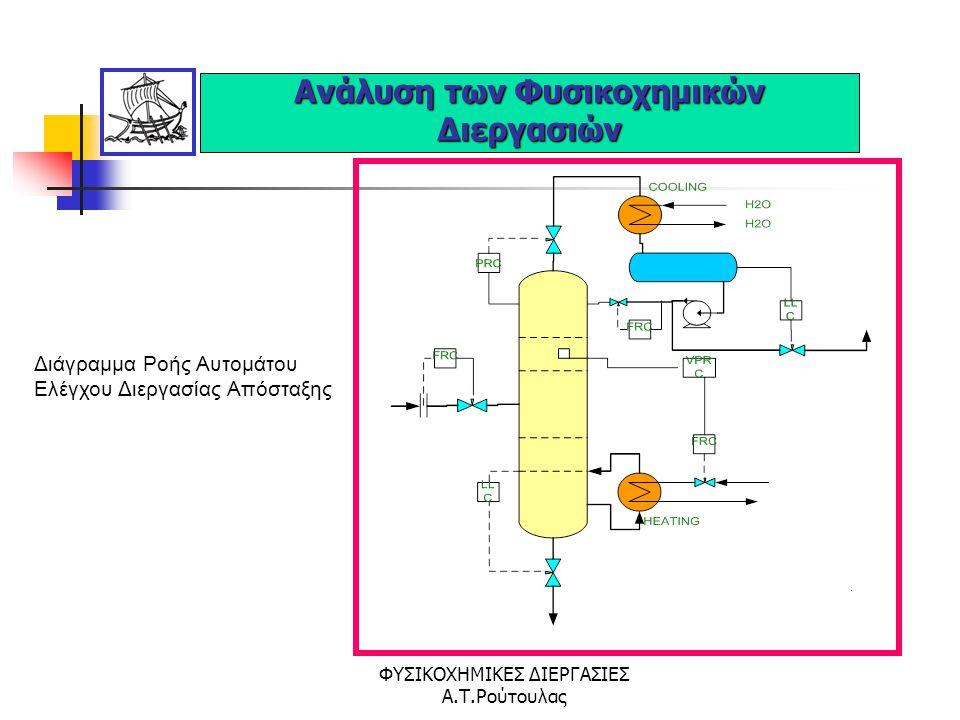 ΦΥΣΙΚΟΧΗΜΙΚΕΣ ΔΙΕΡΓΑΣΙΕΣ Α.Τ.Ρούτουλας Διάγραμμα Ροής Διεργασίας Παραγωγής Οξυγόνου Ανάλυση των Φυσικοχημικών Διεργασιών