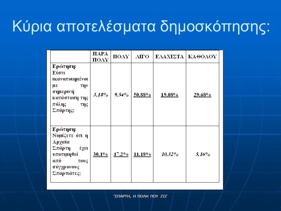 ΣΠΑΡΤΗ, Η ΠΟΛΗ ΠΟΥ ΖΩ Κύρια αποτελέσματα δημοσκόπησης: