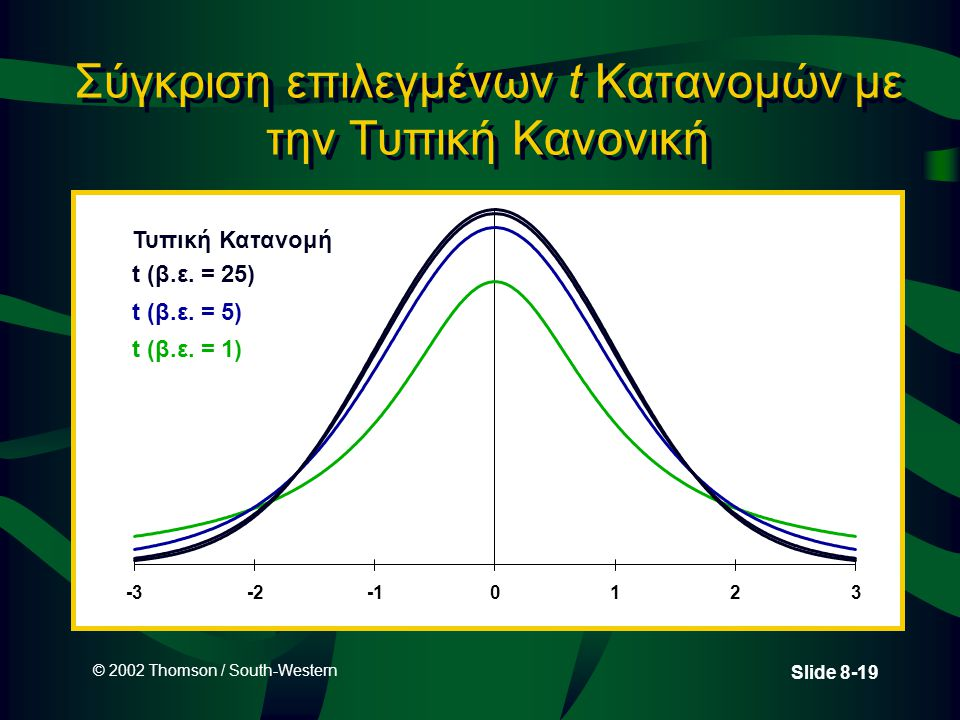 © 2002 Thomson / South-Western Slide 8-19 Σύγκριση επιλεγμένων t Κατανομών με την Τυπική Κανονική -3-20123 Τυπική Κατανομή t (β.ε. = 25) t (β.ε. = 5)