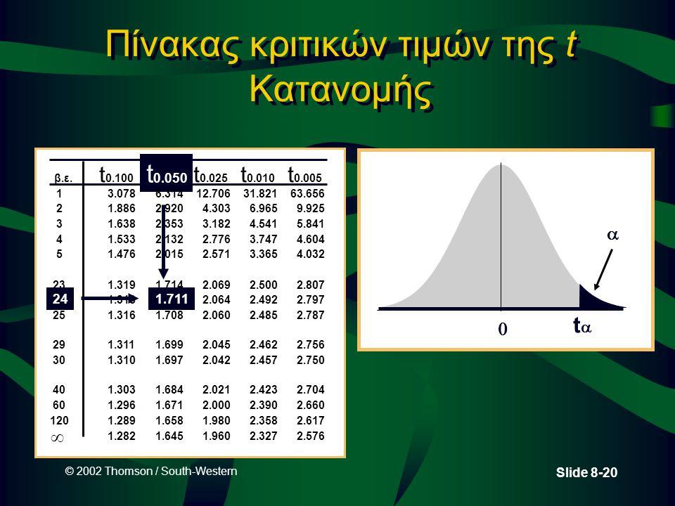 © 2002 Thomson / South-Western Slide 8-20 Πίνακας κριτικών τιμών της t Κατανομής β.ε. t 0.100 t 0.050 t 0.025 t 0.010 t 0.005 13.0786.31412.70631.8216