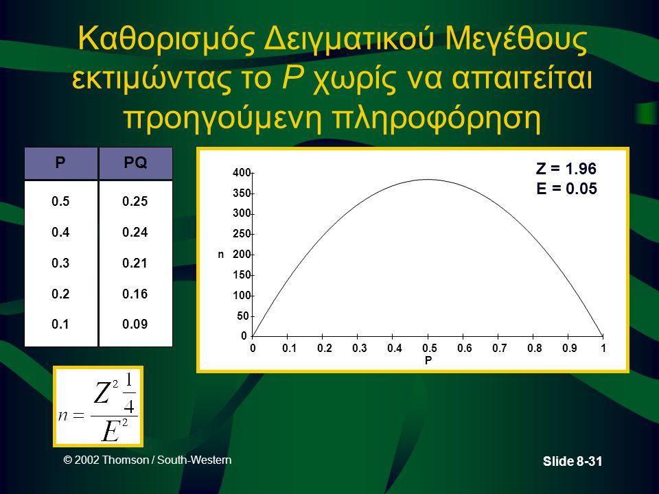 © 2002 Thomson / South-Western Slide 8-31 Καθορισμός Δειγματικού Μεγέθους εκτιμώντας το P χωρίς να απαιτείται προηγούμενη πληροφόρηση P n 0 50 100 150 200 250 300 350 400 00.10.20.30.40.50.60.70.80.91 Z = 1.96 E = 0.05 P 0.5 0.4 0.3 0.2 0.1 PQ 0.25 0.24 0.21 0.16 0.09