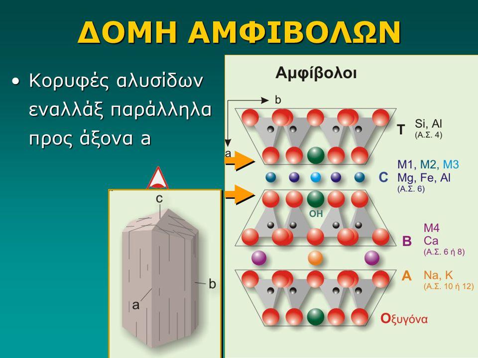 ΔΟΜΗ ΑΜΦΙΒΟΛΩΝ Κορυφές αλυσίδων εναλλάξ παράλληλα προς άξονα aΚορυφές αλυσίδων εναλλάξ παράλληλα προς άξονα a