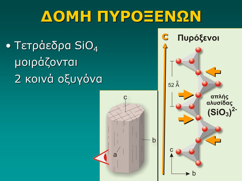 ΔΟΜΗ ΠΥΡΟΞΕΝΩΝ Τετράεδρα SiO 4 μοιράζονται 2 κοινά οξυγόναΤετράεδρα SiO 4 μοιράζονται 2 κοινά οξυγόνα c