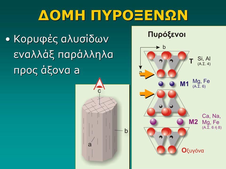 ΔΟΜΗ ΠΥΡΟΞΕΝΩΝ Κορυφές αλυσίδων εναλλάξ παράλληλα προς άξονα aΚορυφές αλυσίδων εναλλάξ παράλληλα προς άξονα a