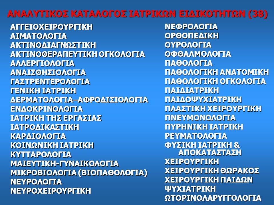 ΑΝΑΛΥΤΙΚΟΣ ΚΑΤΑΛΟΓΟΣ ΙΑΤΡΙΚΩΝ ΕΙΔΙΚΟΤΗΤΩΝ (38) ΑΓΓΕΙΟΧΕΙΡΟΥΡΓΙΚΗΑΙΜΑΤΟΛΟΓΙΑΑΚΤΙΝΟΔΙΑΓΝΩΣΤΙΚΗ ΑΚΤΙΝΟΘΕΡΑΠΕΥΤΙΚΗ ΟΓΚΟΛΟΓΙΑ ΑΛΛΕΡΓΙΟΛΟΓΙΑΑΝΑΙΣΘΗΣΙΟΛΟΓΙΑΓΑΣΤΡΕΝΤΕΡΟΛΟΓΙΑ ΓΕΝΙΚΗ ΙΑΤΡΙΚΗ ΔΕΡΜΑΤΟΛΟΓΙΑ–ΑΦΡΟΔΙΣΙΟΛΟΓΙΑΕΝΔΟΚΡΙΝΟΛΟΓΙΑ ΙΑΤΡΙΚΗ ΤΗΣ ΕΡΓΑΣΙΑΣ ΙΑΤΡΟΔΙΚΑΣΤΙΚΗΚΑΡΔΙΟΛΟΓΙΑ ΚΟΙΝΩΝΙΚΗ ΙΑΤΡΙΚΗ ΚΥΤΤΑΡΟΛΟΓΙΑΜΑΙΕΥΤΙΚΗ-ΓΥΝΑΙΚΟΛΟΓΙΑ ΜΙΚΡΟΒΙΟΛΟΓΙΑ (ΒΙΟΠΑΘΟΛΟΓΙΑ) ΝΕΥΡΟΛΟΓΙΑΝΕΥΡΟΧΕΙΡΟΥΡΓΙΚΗ ΝΕΦΡΟΛΟΓΙΑΟΡΘΟΠΕΔΙΚΗΟΥΡΟΛΟΓΙΑΟΦΘΑΛΜΟΛΟΓΙΑΠΑΘΟΛΟΓΙΑ ΠΑΘΟΛΟΓΙΚΗ ΑΝΑΤΟΜΙΚΗ ΠΑΘΟΛΟΓΙΚΗ ΟΓΚΟΛΟΓΙΑ ΠΑΙΔΙΑΤΡΙΚΗΠΑΙΔΟΨΥΧΙΑΤΡΙΚΗ ΠΛΑΣΤΙΚΗ ΧΕΙΡΟΥΡΓΙΚΗ ΠΝΕΥΜΟΝΟΛΟΓΙΑ ΠΥΡΗΝΙΚΗ ΙΑΤΡΙΚΗ ΡΕΥΜΑΤΟΛΟΓΙΑ ΦΥΣΙΚΗ ΙΑΤΡΙΚΗ & ΑΠΟΚΑΤΑΣΤΑΣΗ ΧΕΙΡΟΥΡΓΙΚΗ ΧΕΙΡΟΥΡΓΙΚΗ ΘΩΡΑΚΟΣ ΧΕΙΡΟΥΡΓΙΚΗ ΠΑΙΔΩΝ ΨΥΧΙΑΤΡΙΚΗΩΤΟΡΙΝΟΛΑΡΥΓΓΟΛΟΓΙΑ