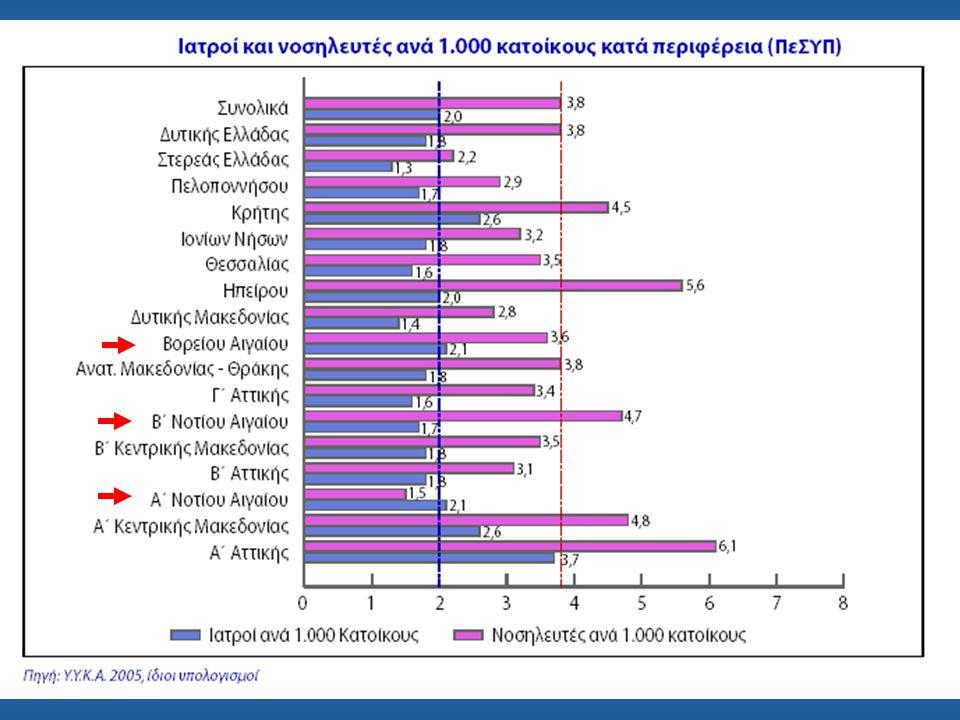Το μέλλον στην Ελλάδα … 60.000 Ιατροί 10.000 φοιτητές Ιατρικής 10.000 Έλληνες φοιτητές ανά τον κόσμο Σύνολο περίπου 80.000 Ιατροί για δέκα εκατομμύρια κατοίκους (1/125) ΣΤΙΣ ΒΑΛΚΑΝΙΚΕΣ ΧΩΡΕΣ ΓΙΑ ΕΙΔΙΚΟΤΗΤΑ Εφημ.