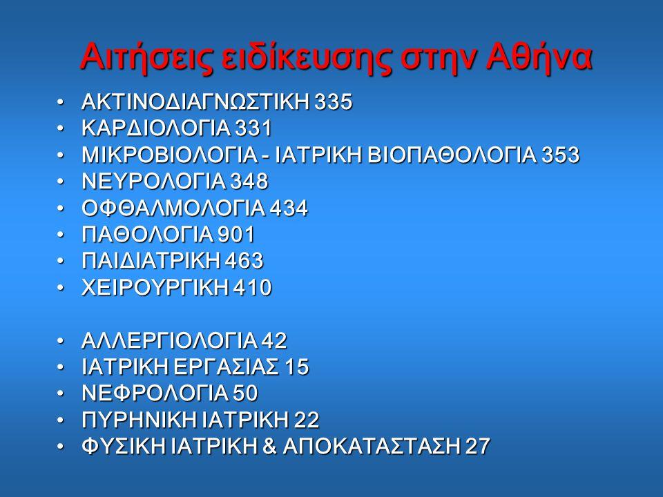 Αιτήσεις ειδίκευσης στην Αθήνα ΑΚΤΙΝΟΔΙΑΓΝΩΣΤΙΚΗ 335ΑΚΤΙΝΟΔΙΑΓΝΩΣΤΙΚΗ 335 ΚΑΡΔΙΟΛΟΓΙΑ 331ΚΑΡΔΙΟΛΟΓΙΑ 331 ΜΙΚΡΟΒΙΟΛΟΓΙΑ - ΙΑΤΡΙΚΗ ΒΙΟΠΑΘΟΛΟΓΙΑ 353ΜΙΚΡΟΒΙΟΛΟΓΙΑ - ΙΑΤΡΙΚΗ ΒΙΟΠΑΘΟΛΟΓΙΑ 353 ΝΕΥΡΟΛΟΓΙΑ 348ΝΕΥΡΟΛΟΓΙΑ 348 ΟΦΘΑΛΜΟΛΟΓΙΑ 434ΟΦΘΑΛΜΟΛΟΓΙΑ 434 ΠΑΘΟΛΟΓΙΑ 901ΠΑΘΟΛΟΓΙΑ 901 ΠΑΙΔΙΑΤΡΙΚΗ 463ΠΑΙΔΙΑΤΡΙΚΗ 463 ΧΕΙΡΟΥΡΓΙΚΗ 410ΧΕΙΡΟΥΡΓΙΚΗ 410 ΑΛΛΕΡΓΙΟΛΟΓΙΑ 42ΑΛΛΕΡΓΙΟΛΟΓΙΑ 42 ΙΑΤΡΙΚΗ ΕΡΓΑΣΙΑΣ 15ΙΑΤΡΙΚΗ ΕΡΓΑΣΙΑΣ 15 ΝΕΦΡΟΛΟΓΙΑ 50ΝΕΦΡΟΛΟΓΙΑ 50 ΠΥΡΗΝΙΚΗ ΙΑΤΡΙΚΗ 22ΠΥΡΗΝΙΚΗ ΙΑΤΡΙΚΗ 22 ΦΥΣΙΚΗ ΙΑΤΡΙΚΗ & ΑΠΟΚΑΤΑΣΤΑΣΗ 27ΦΥΣΙΚΗ ΙΑΤΡΙΚΗ & ΑΠΟΚΑΤΑΣΤΑΣΗ 27
