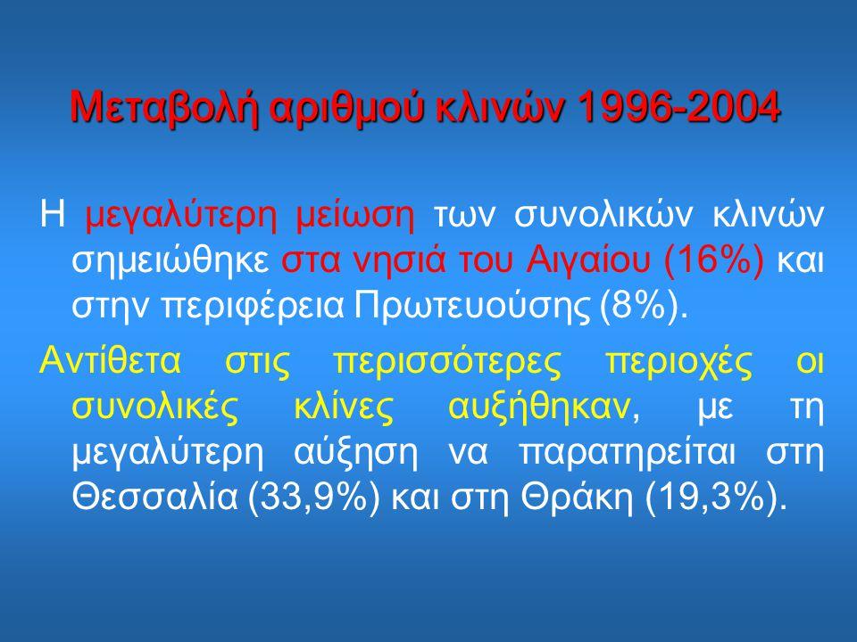 Μεταβολή αριθμού κλινών 1996-2004 Η μεγαλύτερη µείωση των συνολικών κλινών σημειώθηκε στα νησιά του Αιγαίου (16%) και στην περιφέρεια Πρωτευούσης (8%).