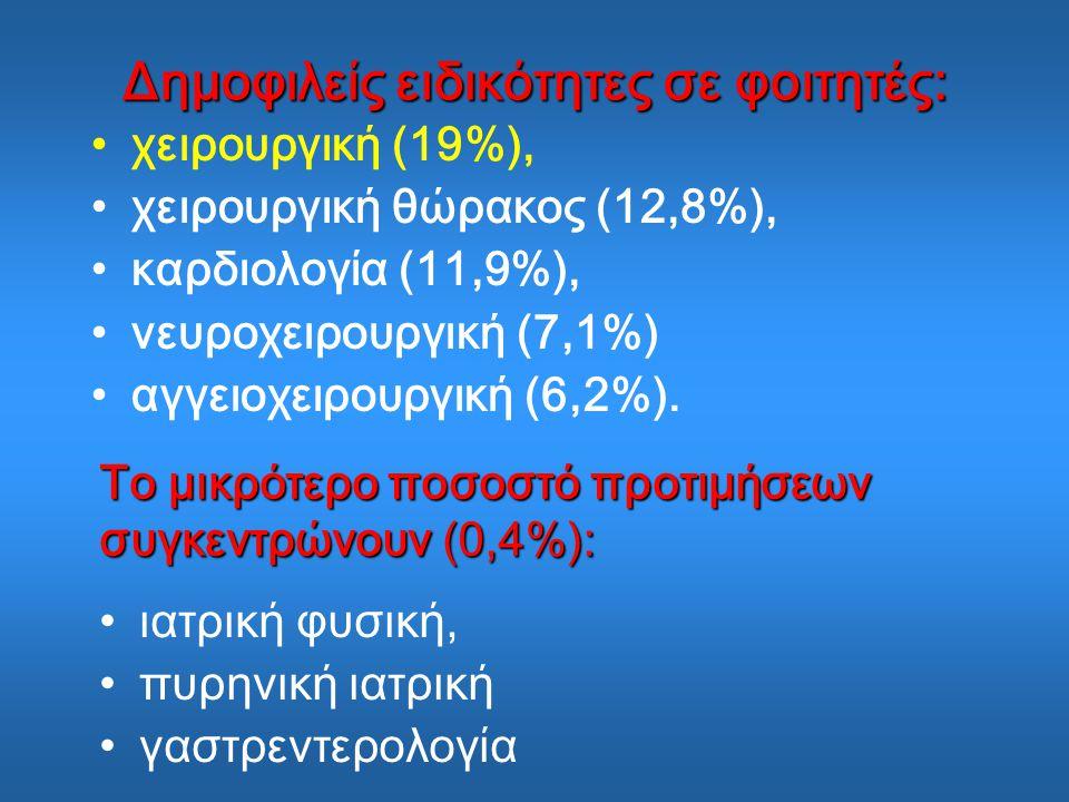 Δημοφιλείς ειδικότητες σε φοιτητές: χειρουργική (19%), χειρουργική θώρακος (12,8%), καρδιολογία (11,9%), νευροχειρουργική (7,1%) αγγειοχειρουργική (6,2%).