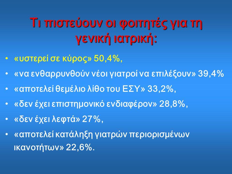 Τι πιστεύουν οι φοιτητές για τη γενική ιατρική: «υστερεί σε κύρος» 50,4%, «να ενθαρρυνθούν νέοι γιατροί να επιλέξουν» 39,4% «αποτελεί θεμέλιο λίθο του ΕΣΥ» 33,2%, «δεν έχει επιστημονικό ενδιαφέρον» 28,8%, «δεν έχει λεφτά» 27%, «αποτελεί κατάληξη γιατρών περιορισμένων ικανοτήτων» 22,6%.
