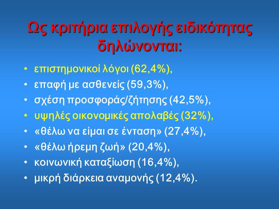 Ως κριτήρια επιλογής ειδικότητας δηλώνονται: επιστημονικοί λόγοι (62,4%), επαφή με ασθενείς (59,3%), σχέση προσφοράς/ζήτησης (42,5%), υψηλές οικονομικές απολαβές (32%), «θέλω να είμαι σε ένταση» (27,4%), «θέλω ήρεμη ζωή» (20,4%), κοινωνική καταξίωση (16,4%), μικρή διάρκεια αναμονής (12,4%).