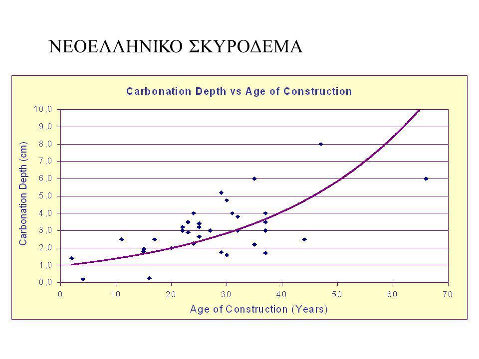 Σκυρόδεμα : πιο ανθεκτικό – μεγαλύτερου χρόνου ζωής(μικρότερη χρήση διαθέσιμων υλικών – ενέργειας στον χρόνο): Επίδραση κλιματολογικών συνθηκών (μέση υγρασία - χλωριόντα μεγάλο μήκος ακτών, συχνοί υψηλής εντάσεως άνεμοι.