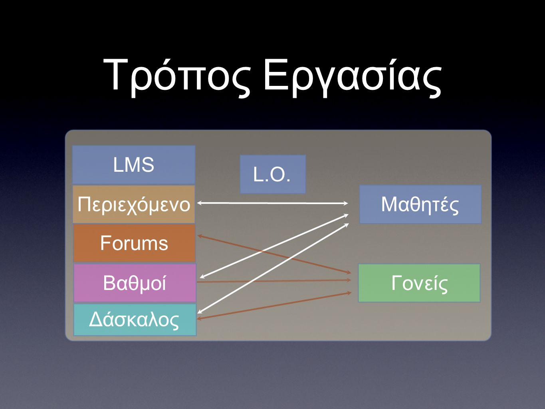 Τρόπος Εργασίας L.O. LMS ΜαθητέςΠεριεχόμενο Forums ΒαθμοίΓονείς Δάσκαλος