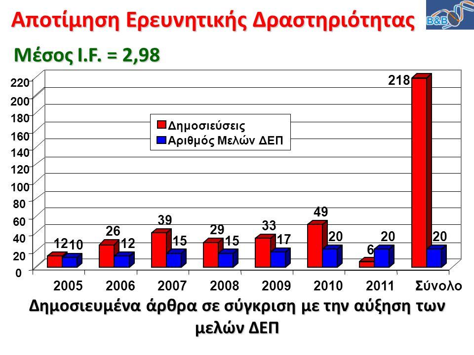 Αποτίμηση Ερευνητικής Δραστηριότητας Δημοσιευμένα άρθρα σε σύγκριση με την αύξηση των μελών ΔΕΠ 12 10 26 12 39 15 29 15 33 17 49 20 6 218 20 0 40 60 8
