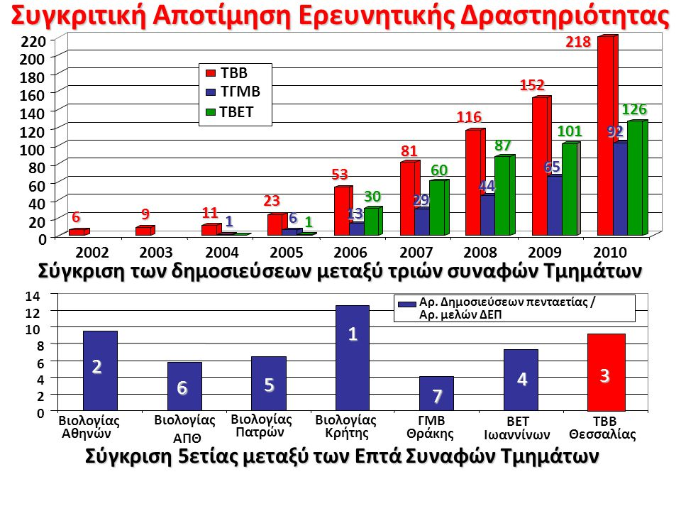 Συγκριτική Αποτίμηση Ερευνητικής Δραστηριότητας Σύγκριση των δημοσιεύσεων μεταξύ τριών συναφών Τμημάτων 0 2 4 6 8 10 12 14 Βιολογίας Αθηνών Βιολογίας