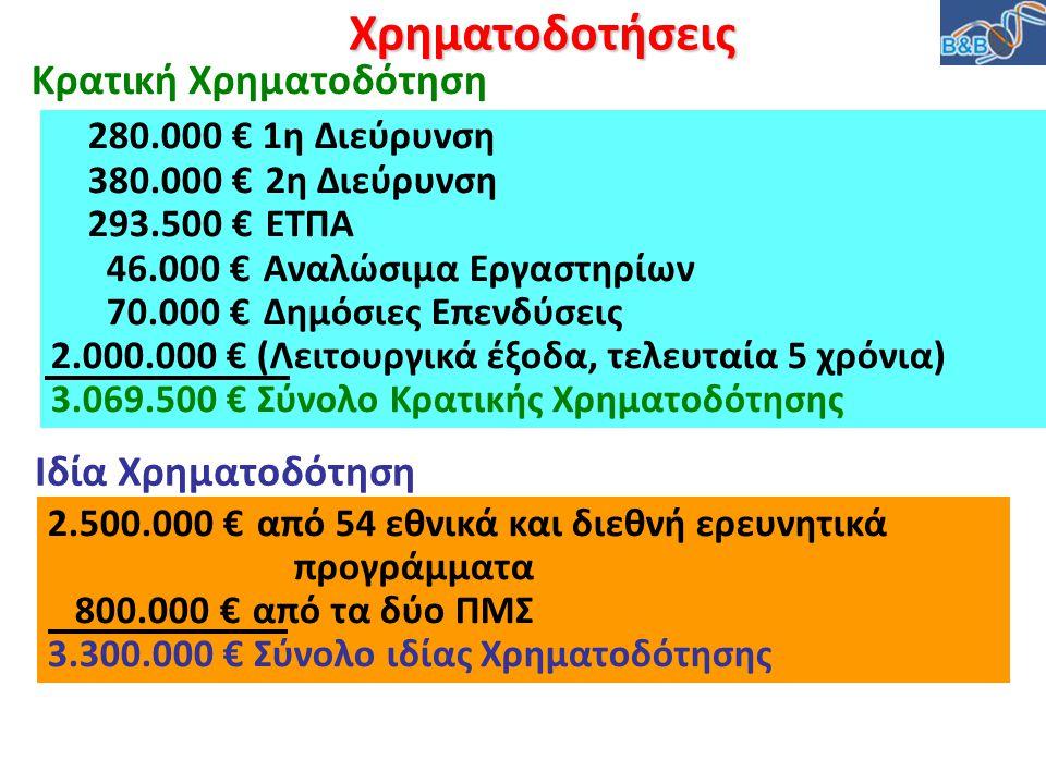 Χρηματοδοτήσεις 280.000 € 1η Διεύρυνση 380.000 € 2η Διεύρυνση 293.500 € ΕΤΠΑ 46.000 € Αναλώσιμα Εργαστηρίων 70.000 € Δημόσιες Επενδύσεις 2.000.000 € (