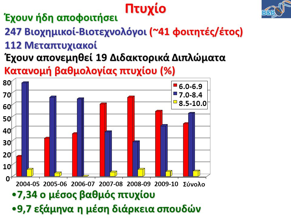 Κατανομή βαθμολογίας πτυχίου (%) Πτυχίο Έχουν ήδη αποφοιτήσει 247 Βιοχημικοί-Βιοτεχνολόγοι (~41 φοιτητές/έτος) 112 Μεταπτυχιακοί Έχουν απονεμηθεί 19 Δ