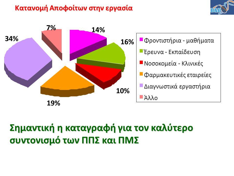 14% 16% 10% 19% 34% 7% Φροντιστήρια - μαθήματα Έρευνα - Εκπαίδευση Νοσοκομεία - Κλινικές Φαρμακευτικές εταιρείες Διαγνωστικά εργαστήρια Άλλο Κατανομή