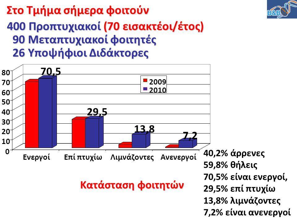 40,2% άρρενες 59,8% θήλεις 70,5% είναι ενεργοί, 29,5% επί πτυχίω 13,8% λιμνάζοντες 7,2% είναι ανενεργοί Κατάσταση φοιτητών 0 10 20 30 40 50 60 70 80 Ε
