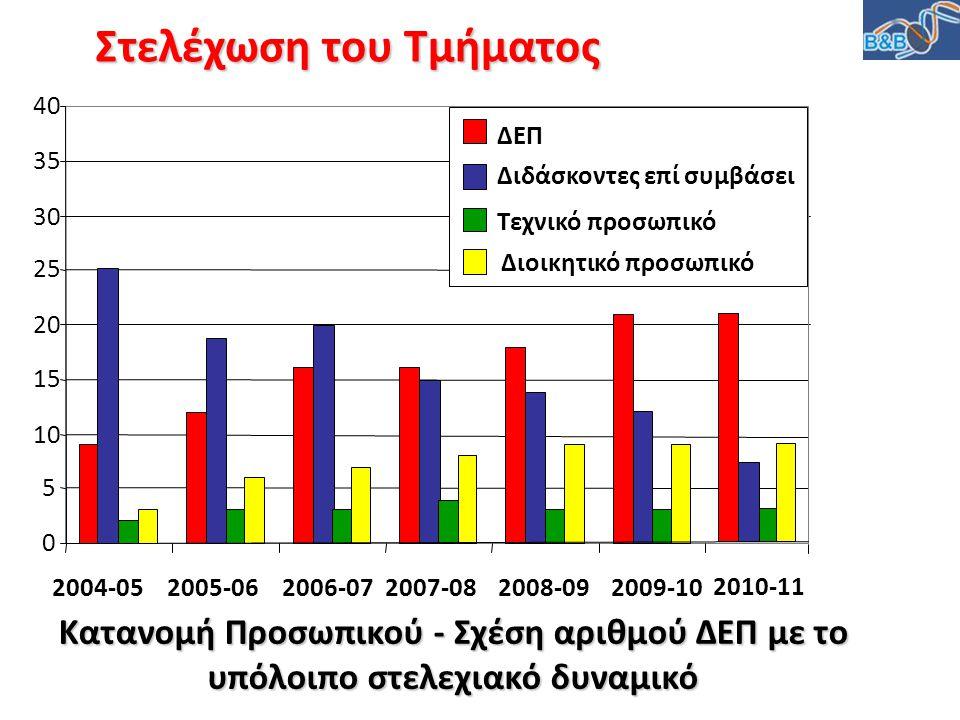 Κατανομή Προσωπικού - Σχέση αριθμού ΔΕΠ με το υπόλοιπο στελεχιακό δυναμικό 0 5 10 15 20 25 30 35 40 2004-052005-062006-072007-082008-092009-10 ΔΕΠ Διδ
