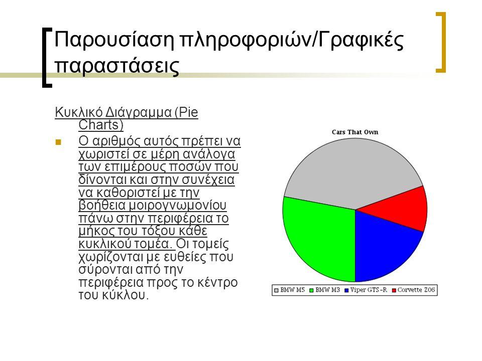 Παρουσίαση πληροφοριών/Γραφικές παραστάσεις Κυκλικό Διάγραμμα (Pie Charts) Ο αριθμός αυτός πρέπει να χωριστεί σε μέρη ανάλογα των επιμέρους ποσών που