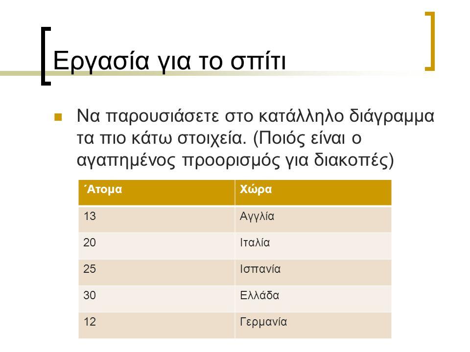 Εργασία για το σπίτι Να παρουσιάσετε στο κατάλληλο διάγραμμα τα πιο κάτω στοιχεία. (Ποιός είναι ο αγαπημένος προορισμός για διακοπές) ΄ΑτομαΧώρα 13Αγγ