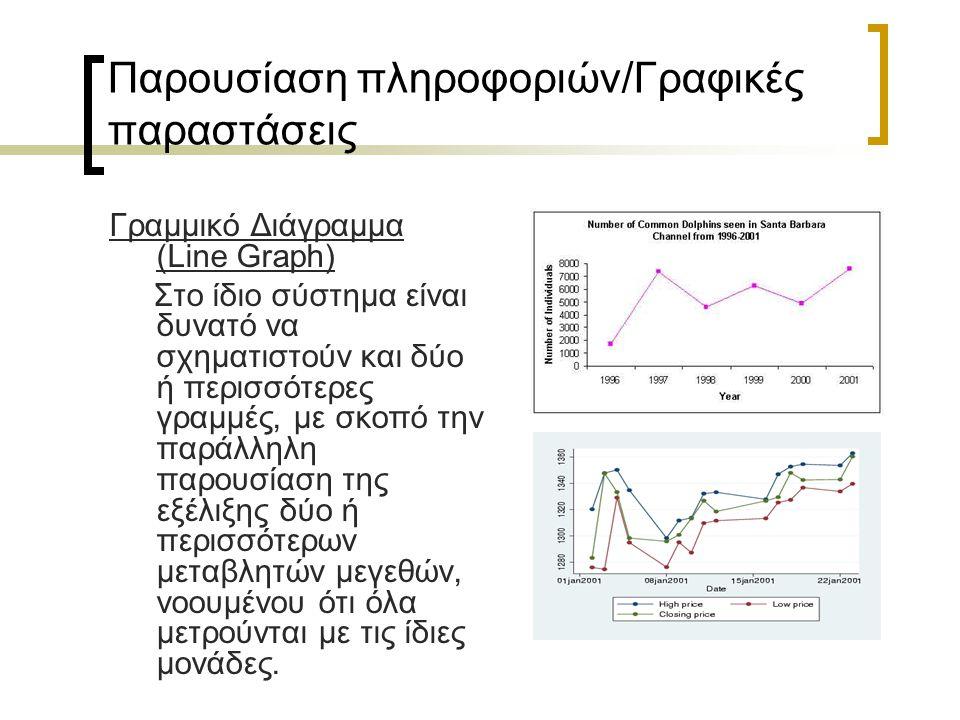 Παρουσίαση πληροφοριών/Γραφικές παραστάσεις Ραβδόγραμμα ( Bar charts/graphs) Το ραβδόγραμμα μπορεί να έχει τη μορφή διαγράμματος, καθέτων στηλών ή διαγράμματος με οριζόντιες λωρίδες.