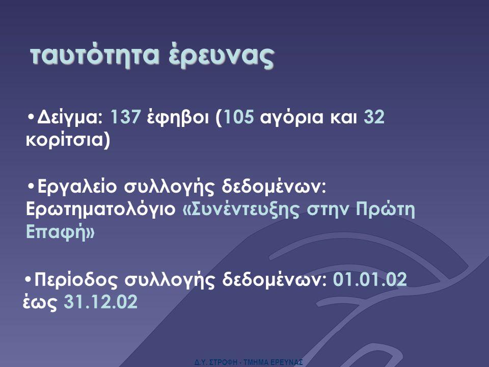 Δ.Υ. ΣΤΡΟΦΗ - ΤΜΗΜΑ ΕΡΕΥΝΑΣ ταυτότητα έρευνας Δείγμα: 137 έφηβοι (105 αγόρια και 32 κορίτσια) Εργαλείο συλλογής δεδομένων: Ερωτηματολόγιο «Συνέντευξης
