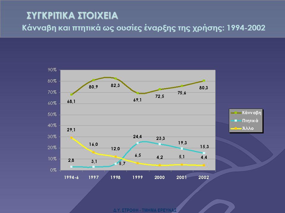 Δ.Υ. ΣΤΡΟΦΗ - ΤΜΗΜΑ ΕΡΕΥΝΑΣ Κάνναβη και πτητικά ως ουσίες έναρξης της χρήσης: 1994-2002 ΣΥΓΚΡΙΤΙΚΑ ΣΤΟΙΧΕΙΑ
