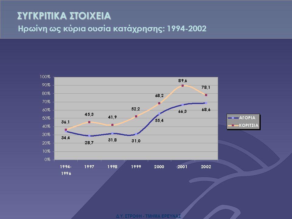 Δ.Υ. ΣΤΡΟΦΗ - ΤΜΗΜΑ ΕΡΕΥΝΑΣ Ηρωίνη ως κύρια ουσία κατάχρησης: 1994-2002 ΣΥΓΚΡΙΤΙΚΑ ΣΤΟΙΧΕΙΑ