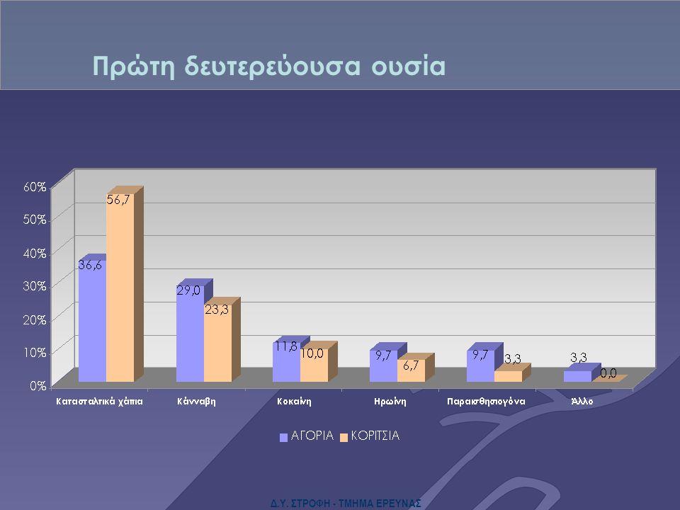 Δ.Υ. ΣΤΡΟΦΗ - ΤΜΗΜΑ ΕΡΕΥΝΑΣ Πρώτη δευτερεύουσα ουσία