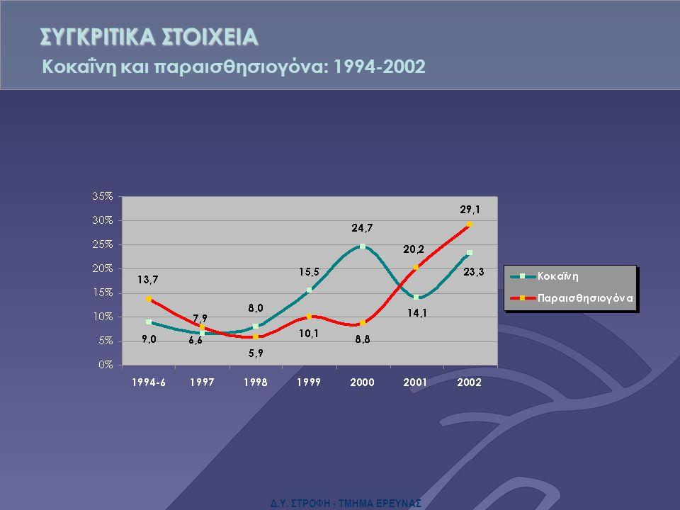 Δ.Υ. ΣΤΡΟΦΗ - ΤΜΗΜΑ ΕΡΕΥΝΑΣ Κοκαΐνη και παραισθησιογόνα: 1994-2002 ΣΥΓΚΡΙΤΙΚΑ ΣΤΟΙΧΕΙΑ