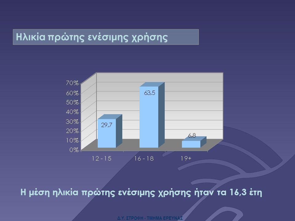 Δ.Υ. ΣΤΡΟΦΗ - ΤΜΗΜΑ ΕΡΕΥΝΑΣ Η μέση ηλικία πρώτης ενέσιμης χρήσης ήταν τα 16,3 έτη Ηλικία πρώτης ενέσιμης χρήσης