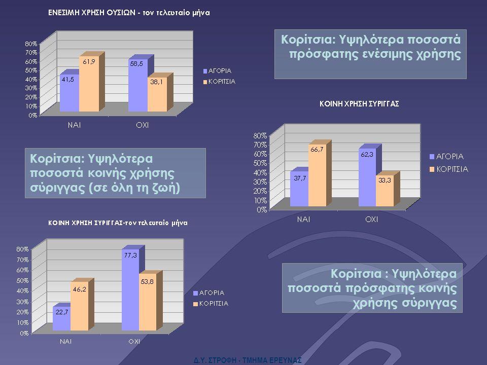 Δ.Υ. ΣΤΡΟΦΗ - ΤΜΗΜΑ ΕΡΕΥΝΑΣ Κορίτσια: Υψηλότερα ποσοστά κοινής χρήσης σύριγγας (σε όλη τη ζωή) Κορίτσια : Υψηλότερα ποσοστά πρόσφατης κοινής χρήσης σύ
