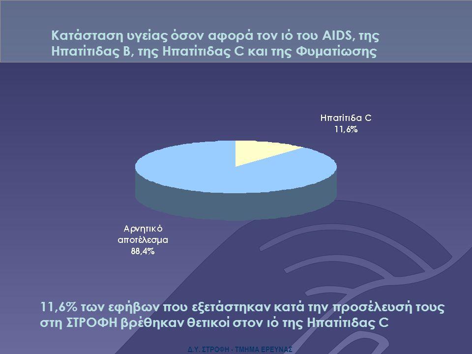Δ.Υ. ΣΤΡΟΦΗ - ΤΜΗΜΑ ΕΡΕΥΝΑΣ Κατάσταση υγείας όσον αφορά τον ιό του AIDS, της Ηπατίτιδας Β, της Ηπατίτιδας C και της Φυματίωσης 11,6% των εφήβων που εξ