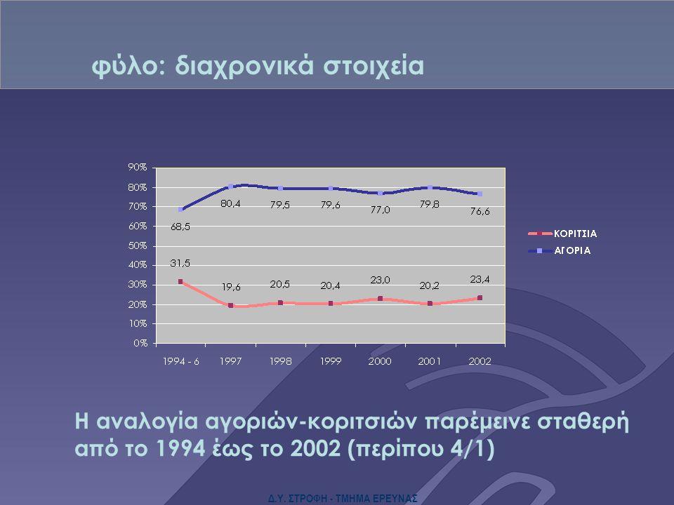 Δ.Υ. ΣΤΡΟΦΗ - ΤΜΗΜΑ ΕΡΕΥΝΑΣ Η αναλογία αγοριών-κοριτσιών παρέμεινε σταθερή από το 1994 έως το 2002 (περίπου 4/1) φύλο: διαχρονικά στοιχεία