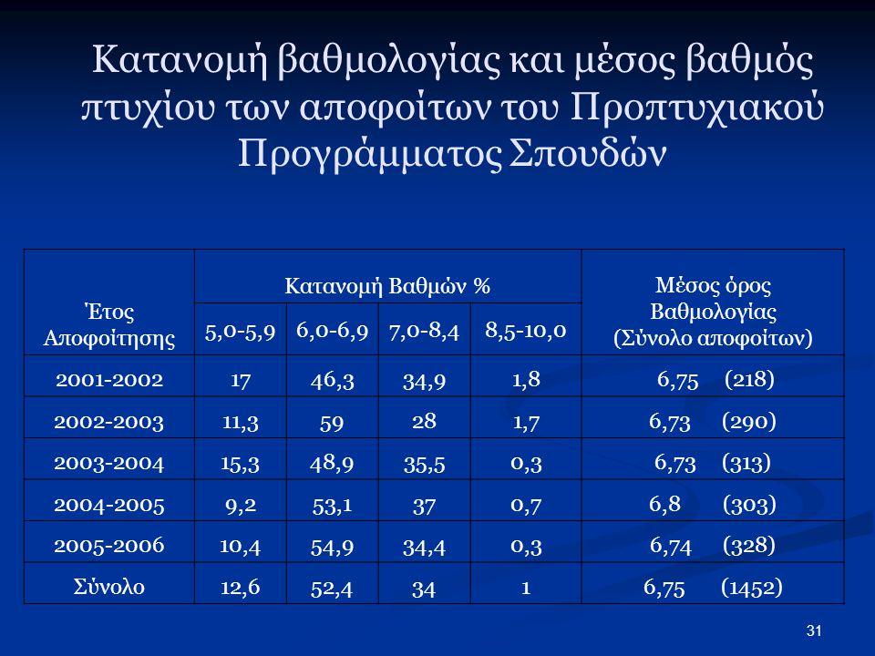 31 Κατανομή βαθμολογίας και μέσος βαθμός πτυχίου των αποφοίτων του Προπτυχιακού Προγράμματος Σπουδών Έτος Αποφοίτησης Κατανομή Βαθμών % Μέσος όρος Βαθμολογίας (Σύνολο αποφοίτων) 5,0-5,96,0-6,97,0-8,48,5-10,0 2001-20021746,334,91,8 6,75 (218) 2002-200311,359281,76,73 (290) 2003-200415,348,935,50,36,73 (313) 2004-20059,253,1370,76,8 (303) 2005-200610,454,934,40,36,74 (328) Σύνολο12,652,43416,75 (1452)