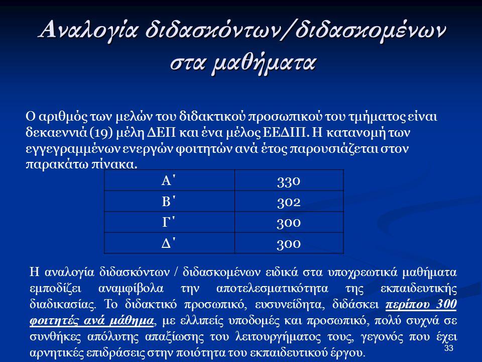 33 Αναλογία διδασκόντων/διδασκομένων στα μαθήματα Ο αριθμός των μελών του διδακτικού προσωπικού του τμήματος είναι δεκαεννιά (19) μέλη ΔΕΠ και ένα μέλος ΕΕΔΙΠ.