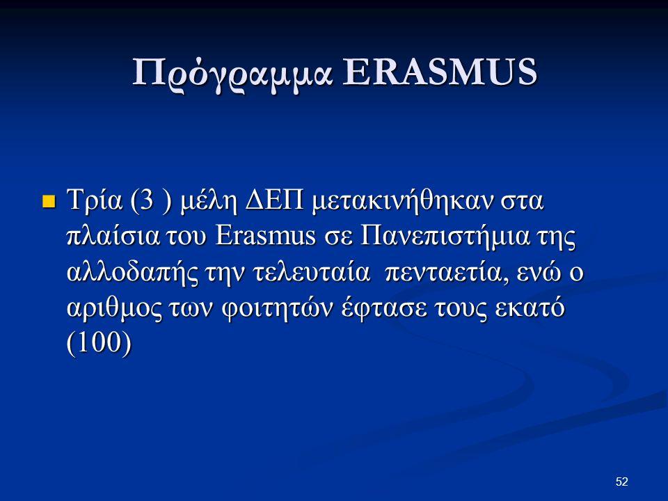 52 Τρία (3 ) μέλη ΔΕΠ μετακινήθηκαν στα πλαίσια του Εrasmus σε Πανεπιστήμια της αλλοδαπής την τελευταία πενταετία, ενώ ο αριθμος των φοιτητών έφτασε τους εκατό (100) Τρία (3 ) μέλη ΔΕΠ μετακινήθηκαν στα πλαίσια του Εrasmus σε Πανεπιστήμια της αλλοδαπής την τελευταία πενταετία, ενώ ο αριθμος των φοιτητών έφτασε τους εκατό (100) Πρόγραμμα ERASMUS