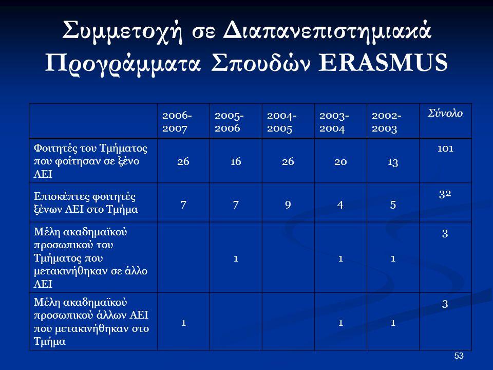 53 2006- 2007 2005- 2006 2004- 2005 2003- 2004 2002- 2003 Σύνολο Φοιτητές του Τμήματος που φοίτησαν σε ξένο ΑΕΙ 2616262013 101 Επισκέπτες φοιτητές ξένων ΑΕΙ στο Τμήμα 77945 32 Μέλη ακαδημαϊκού προσωπικού του Τμήματος που μετακινήθηκαν σε άλλο ΑΕΙ 111 3 Μέλη ακαδημαϊκού προσωπικού άλλων ΑΕΙ που μετακινήθηκαν στο Τμήμα 111 3 Συμμετοχή σε Διαπανεπιστημιακά Προγράμματα Σπουδών ERASMUS